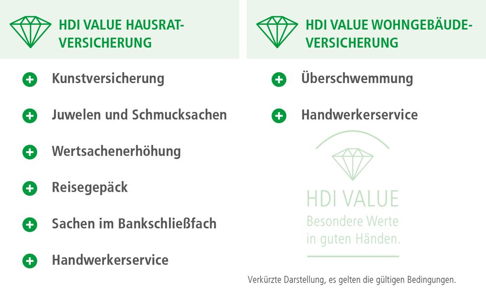 Produktuebersicht_HDI-Value